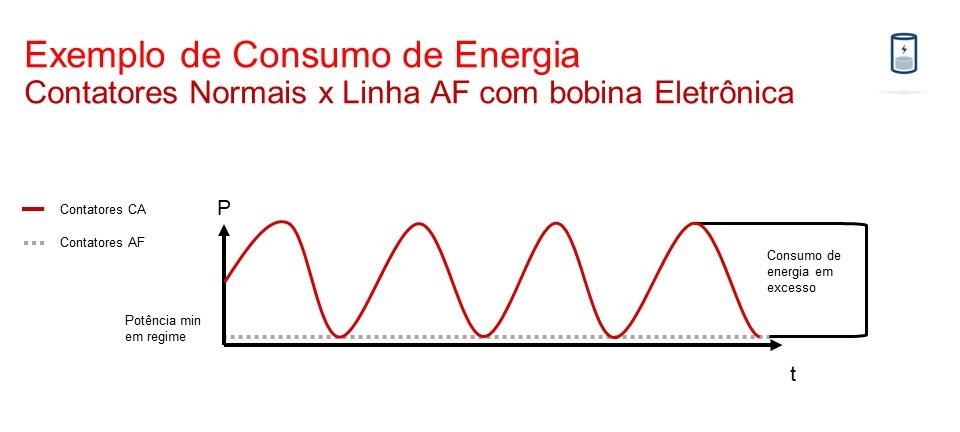 Gráfico comparando contatores com bobina eletrônica e convencional