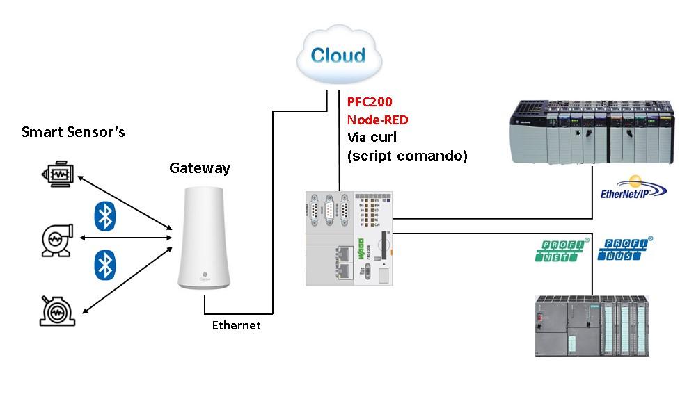Topologia de rede com Smart Sensor ABV e PFC 200 Wago.